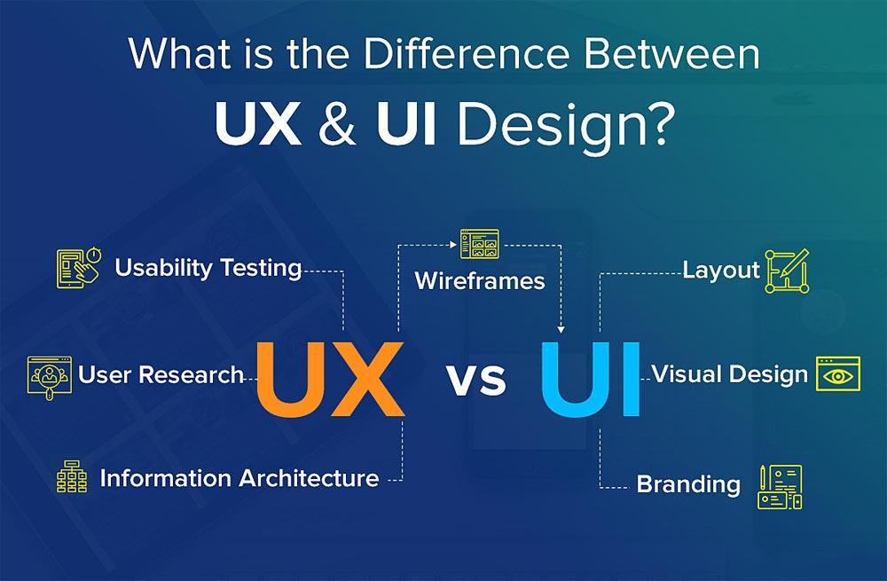 UX vs UI: различия, которые должен знать каждый дизайнер